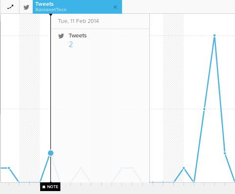 Sumall serveix per analitzar el creixement de seguidors de la vostra xarxa